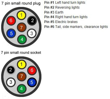 Trailer Wiring Small Round 7 Pin