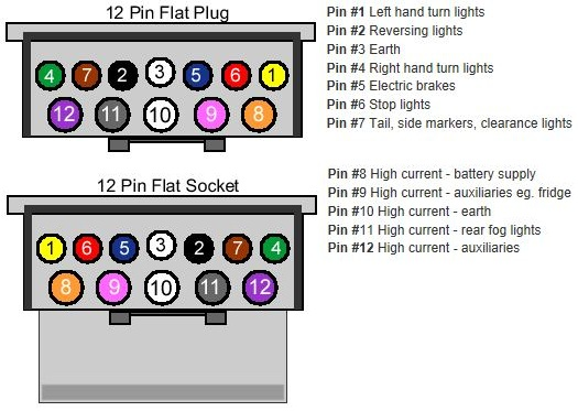 4_Flat 12 Pin_4 trailer wiring myboat com au 12 pin trailer plug wiring diagram at n-0.co