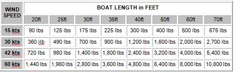 Holding Requirements Boat Length