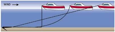 Anchor Tips - Anchor Rode