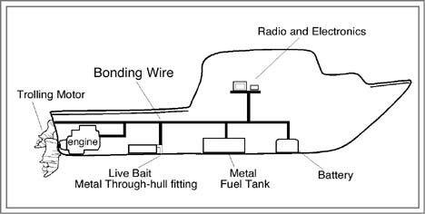 boat bonding wiring diagram boat image wiring diagram you re boats electrical charge myboat com au on boat bonding wiring diagram