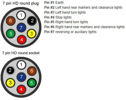 7 Pin Round Trailer Connector Wiring Diagram from www.myboat.com.au